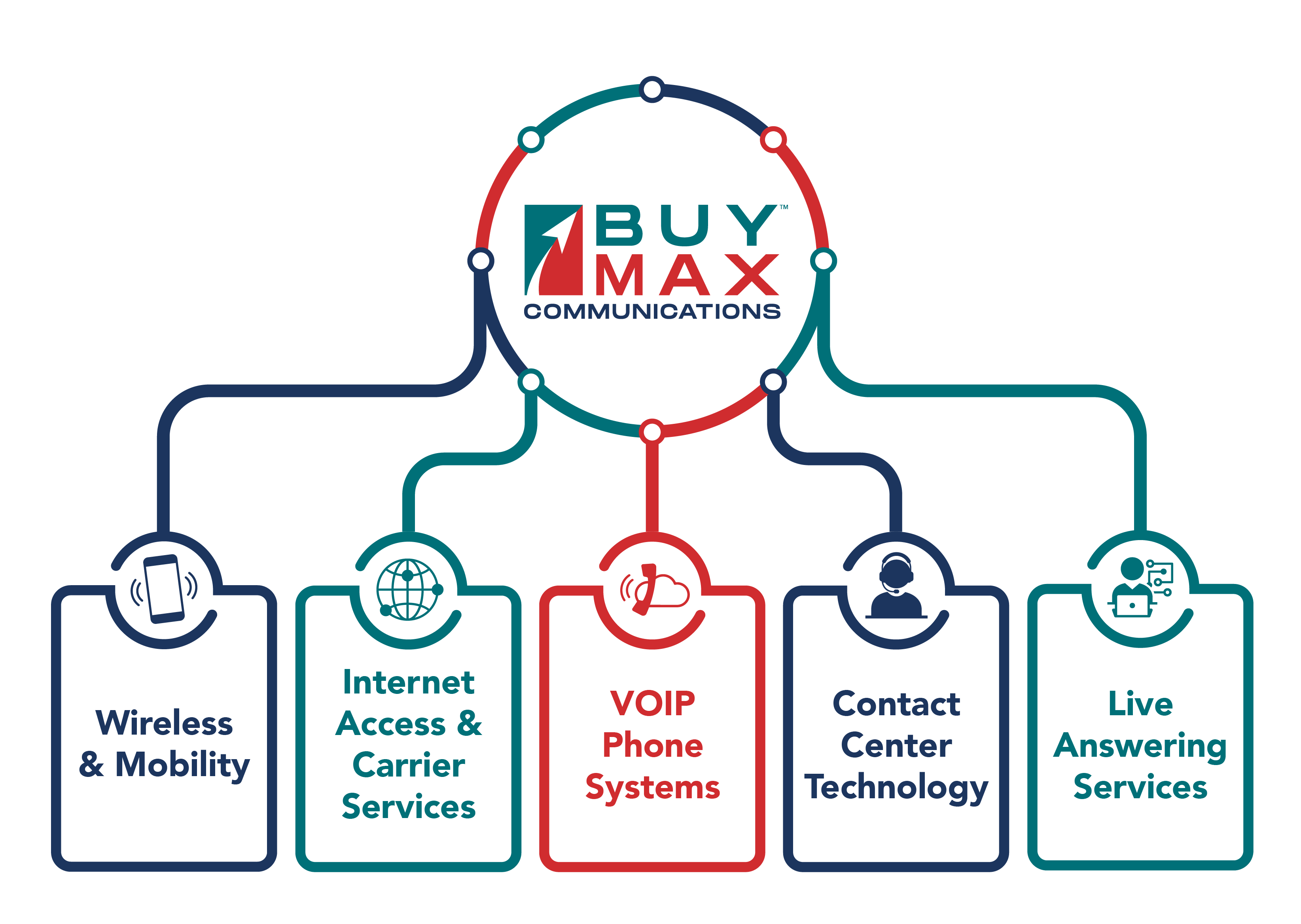 https://buymax.scorpionwebsite.com/~/buymax-products/buymax-communications/?_pm=Content